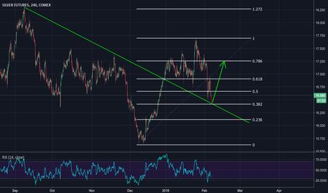 SI1!: Bulls Might Appear Where Trendline and Fibonacci Support Meet
