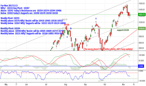 NIFTY: Nifty: 10322 Above 10342 Resistances 10354_10374_10394 &10406