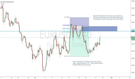 EURUSD: Next bearish order block should the hourly fail