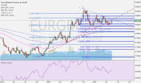 EURGBP: short euro versus cable