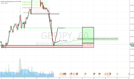 GBPJPY: GBPJPY Market - to be updated constantly