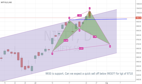 NIFTY: Nifty 10000: What Next