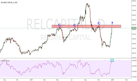 RELCAPITAL: LOOK LEFT, STRUCTURE LEAVES CLUES.......