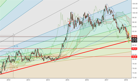 DXY: DXY Collapse Leads to Commodity Rally