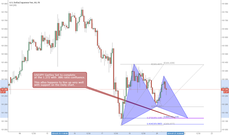 USDJPY: USDJPY Gartley Pattern