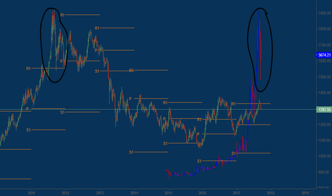 "XAUUSD: Digital Gold "" Bitcoin "" vs physical Gold."