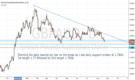 GBPAUD: Going short on GBP/AUD daily pin bar