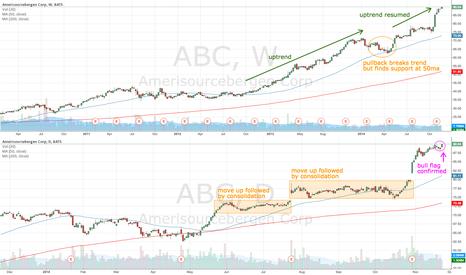 ABC: ABC continues uptrend