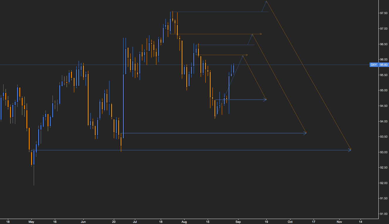DXY supportive to the bullish side (multi-scenario chart)