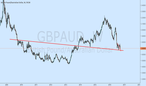 GBPAUD: GBPAUD Buy at 1.6666 Perfect Weekly Support