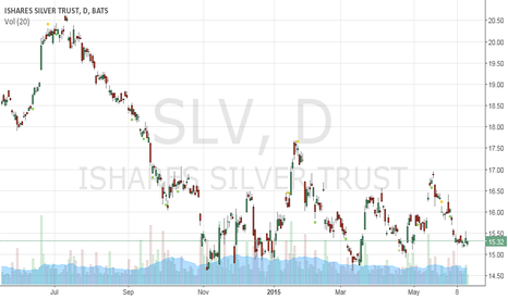 SLV: silver is  a buy here