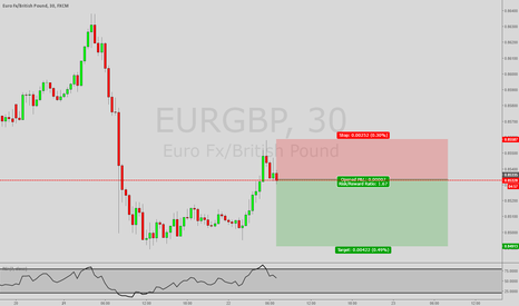 EURGBP: *Trade of the Day* Short EUR/GBP
