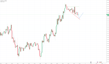 EURUSD: EUR trending down :(