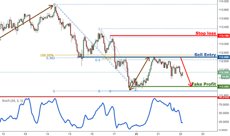 USDJPY: USDJPY dropping perfectly, remain bearish for a further drop