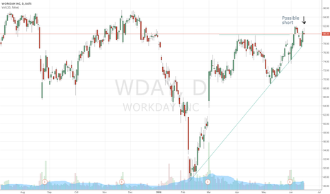 WDAY: WDAY short daily - huge RRR opportunity