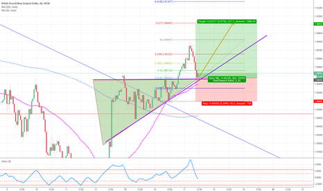 GBPNZD: LONG OPORTUNITY AT 68 FIBO