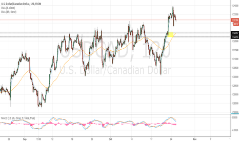 USDCAD: Potential long