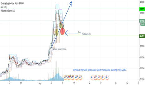 OMGUSD: Buy (bottom Support Line)