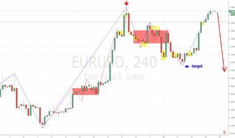 EURUSD: Euro reached the top