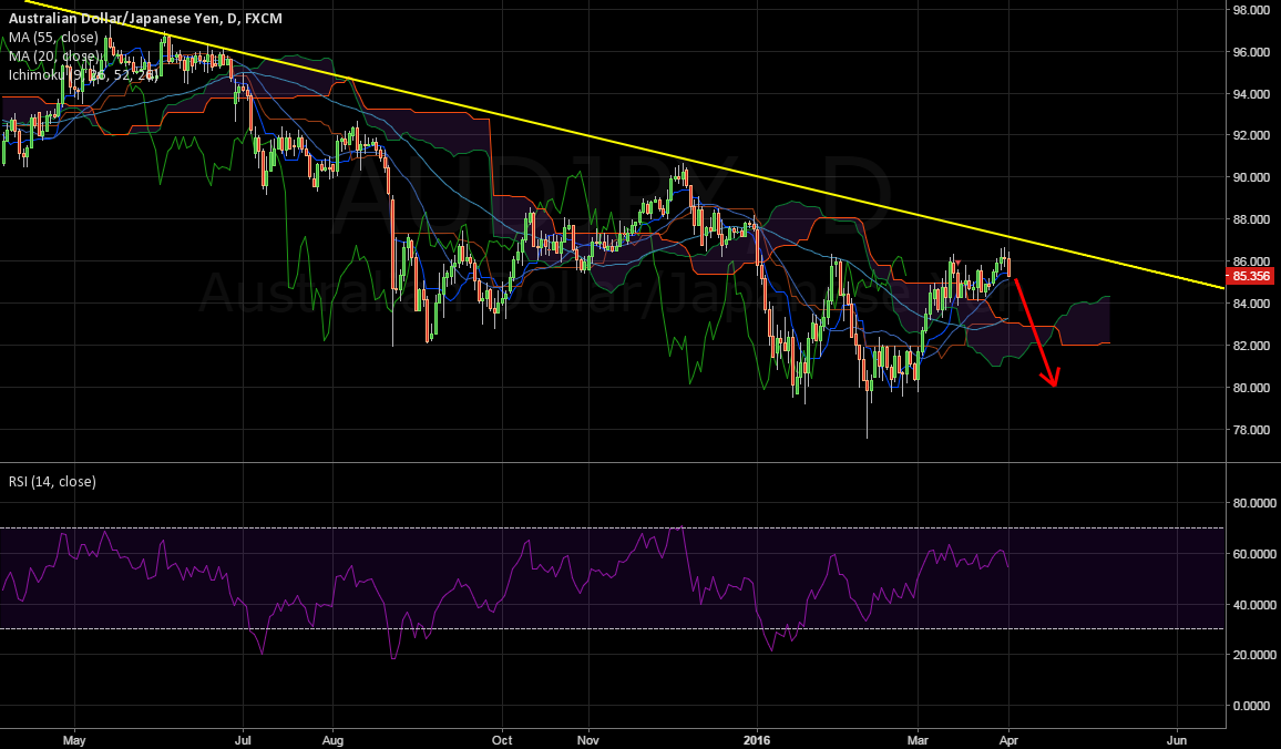 Now its time to hold that  AUDJPY