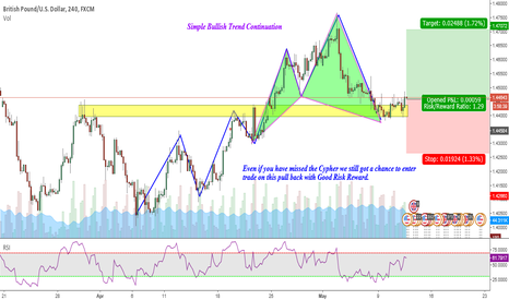 GBPUSD: Bullish Cypher & Trend Continuation : GBPUSD Long 4h