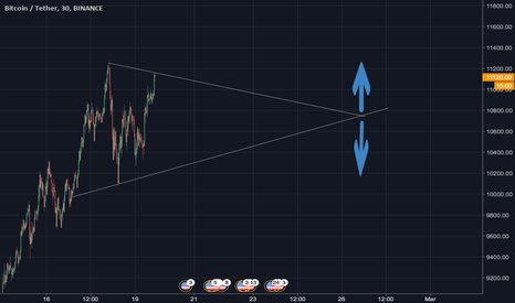 BTCUSDT: Are we going for a triangle week?