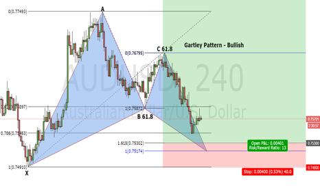 AUDUSD: Bullish Gartley Pattern - AUD/USD 4hour Chart