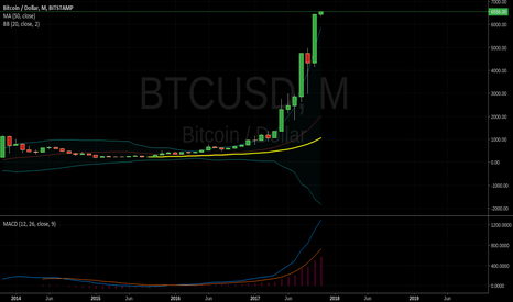 BTCUSD: To risky to chase!!