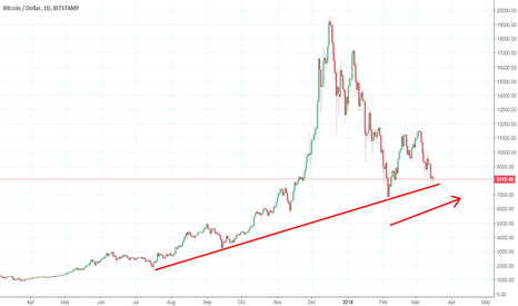 BTCUSD: Bitcoin - the bigger picture