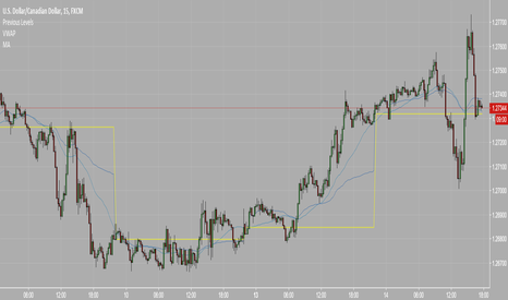 USDCAD: uc long