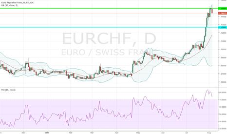 EURCHF: Short EURCHF @ 1.15; TP @ 1.12692, SL your choice