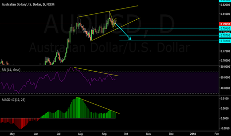 AUDUSD: RISING WEDGE OR DIVERGENCE   ( AT )