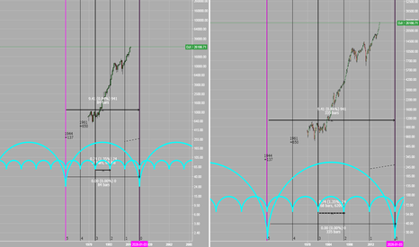 DJI: Dow Jones Industrial Major Cycles (84 yr major, 17 yr minor)