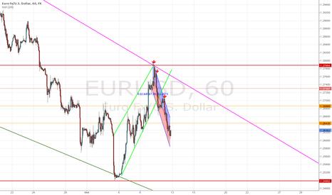EURUSD: short time For EUR USD