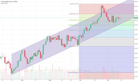 UKOIL: Trend & Fibonacci