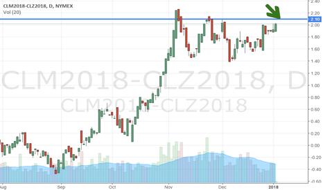 CLM2018-CLZ2018: Oil/WTI calendar spread sets up again