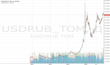 USDRUB_TOM: Обзор за 23 декабря: Nike прыгнул выше головы