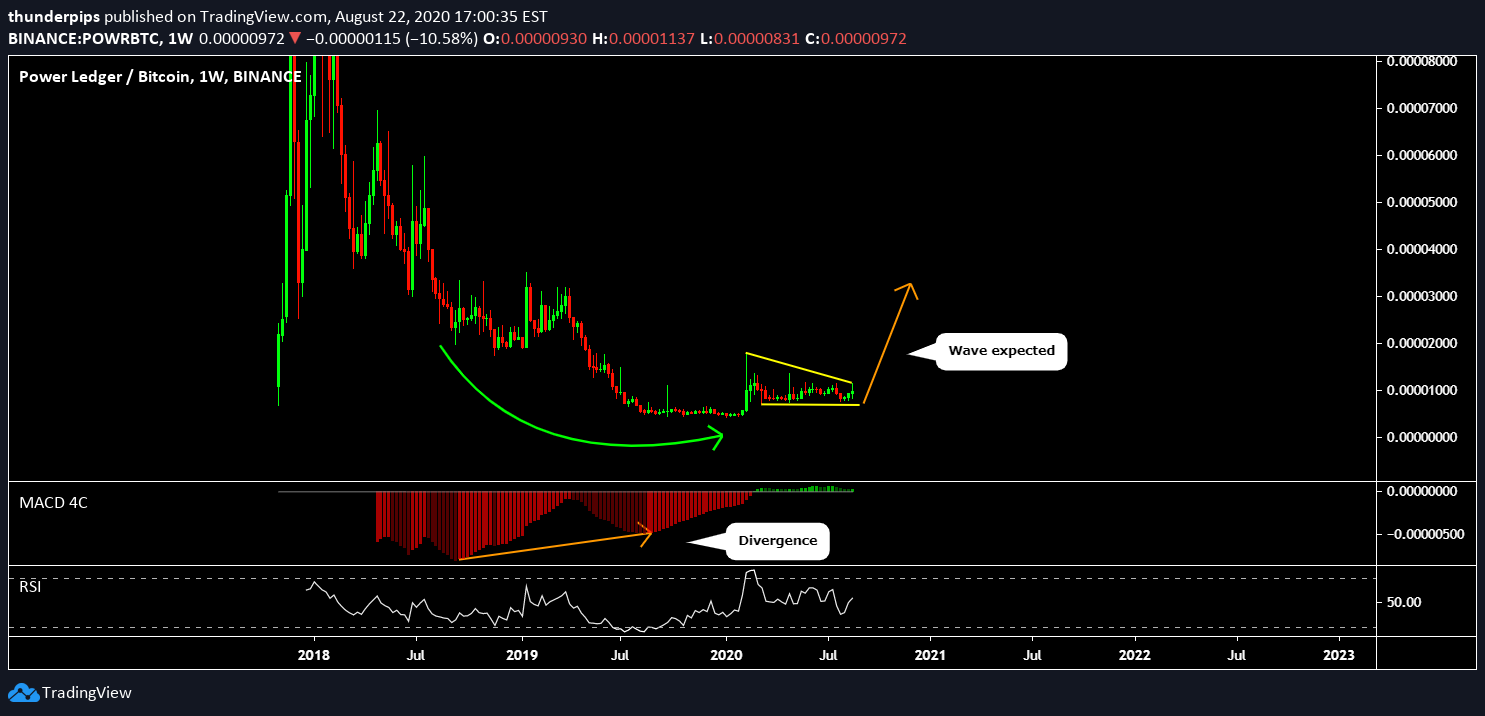 powr btc tradingview)