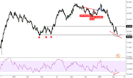 CADJPY: CADJPY possible reverse action
