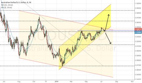 AUDUSD: Awaiting AUDUSD next move
