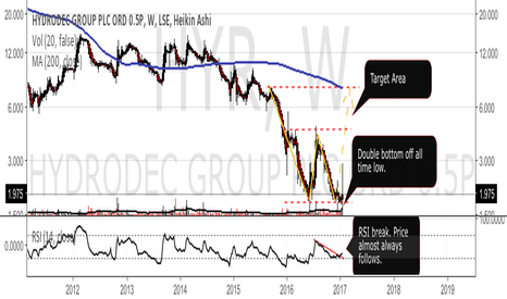 HYR: HYR - record volume & RSI breakout