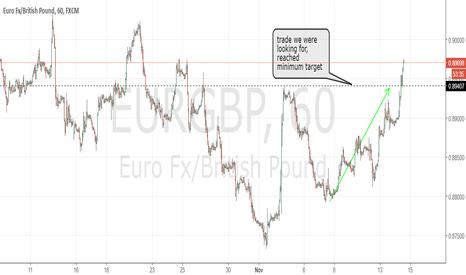 EURGBP: EURGBP minimum target reached