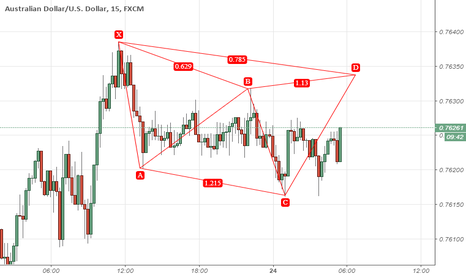 AUDUSD: Cypher Pattern