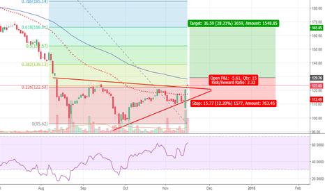 ICIL: ICIL - Ascending Triangle break out