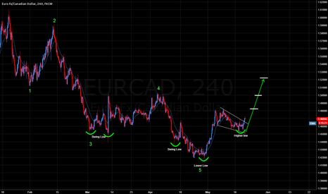 EURCAD: EURCAD: Potential 500 more pips... Who's Buying?