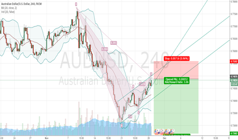 AUDUSD: Short after geometric pattern