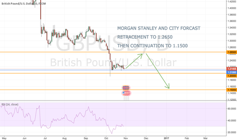 GBPUSD: MORGAN STANLEY AND CITY FORCAST