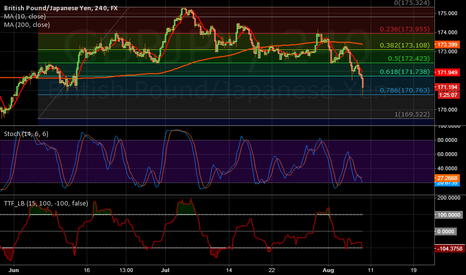 GBPJPY: GBPJPY Strong support on 0.786 in 4H