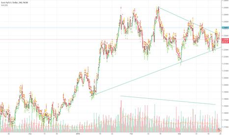 EURUSD: Euro seeks to catch up