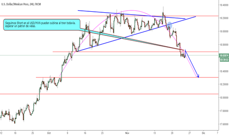 USDMXN: Short Usd/Mxn